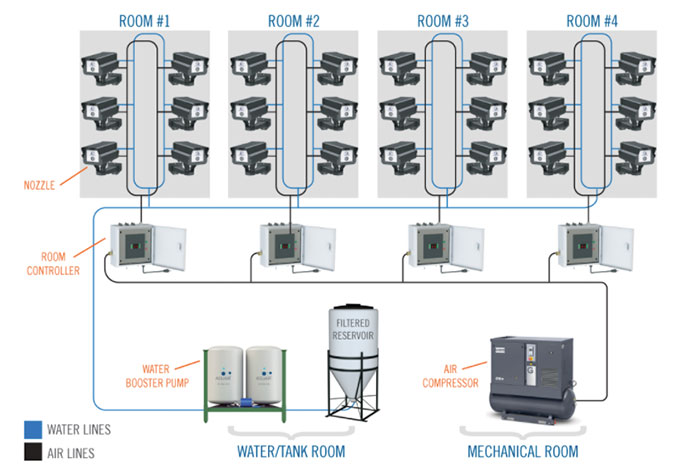 best grow room humidifier