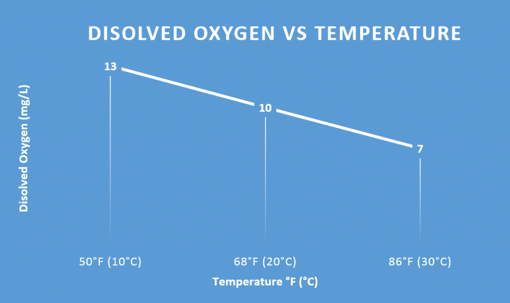 Disolved Oxygen vs Temperature Chart