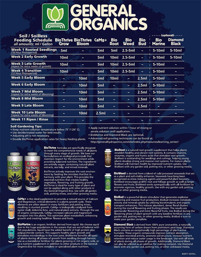 General Organics Feeding Schedule