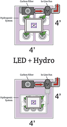 Hydroponic LED Grow tent setup and design