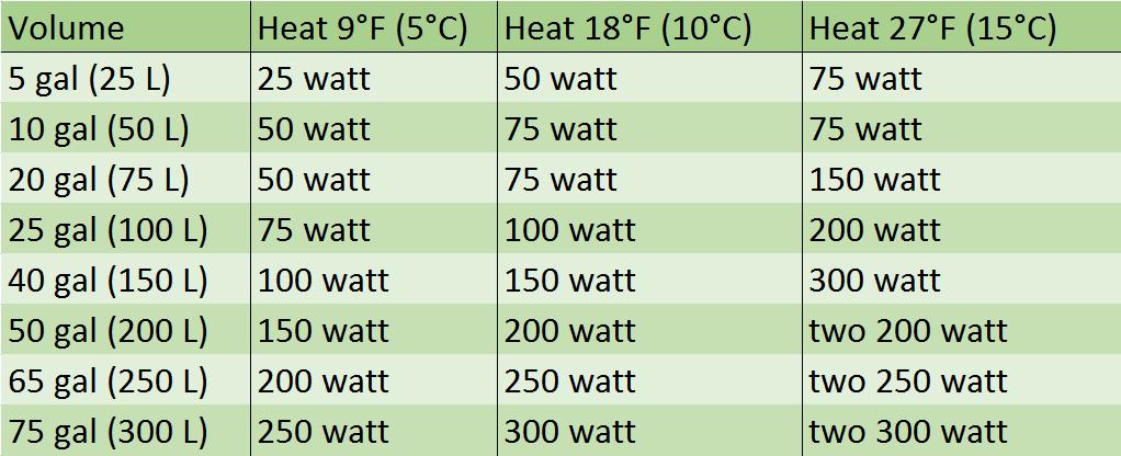 Water Heater Wattage