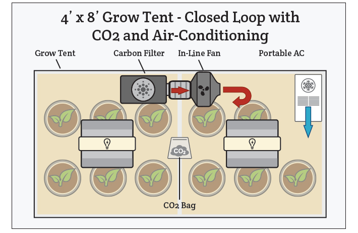 Controlling Co2 Temperature And Humidity In Your Grow Room
