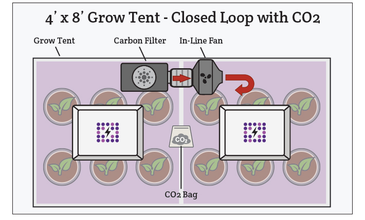 When supplementing CO2 for your grow tent, you need a closed loop environment.