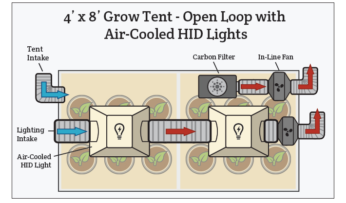 Sensational Grow Room Atmosphere Ventilation Hydrobuilder Com Hydrobuilder Wiring Database Gramgelartorg