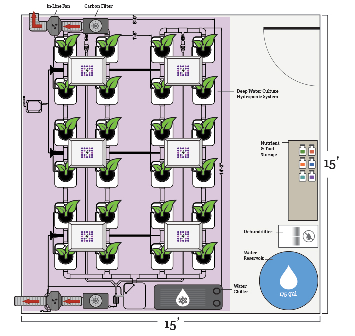 Choosing A Location For An Indoor Grow Room Hydrobuilder